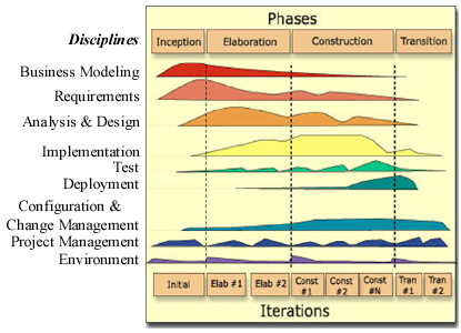 Rational Unified Process phases and disciplines