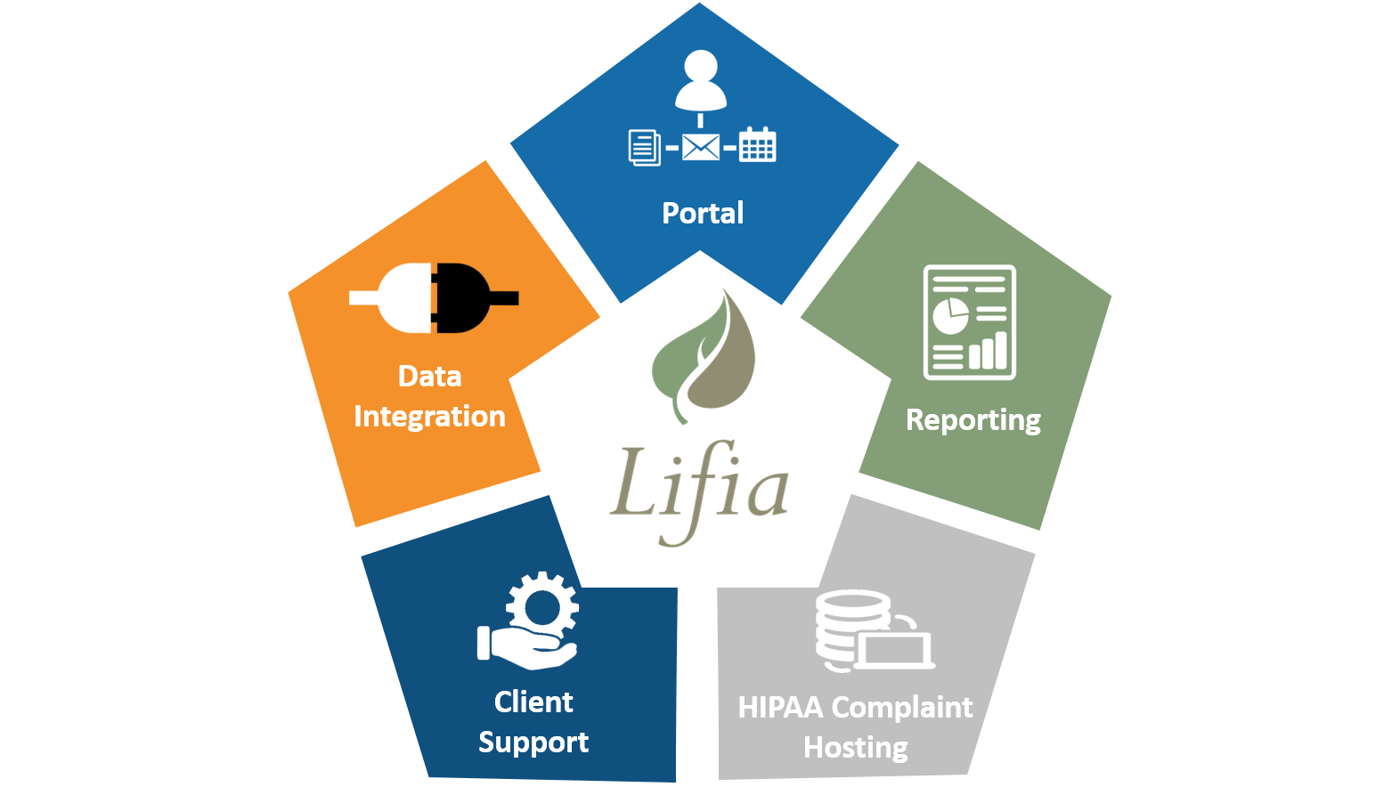 Lifia is a powerful electronic content management and eligibility determination tools that lets you monitor, report, integrate and support your clients.